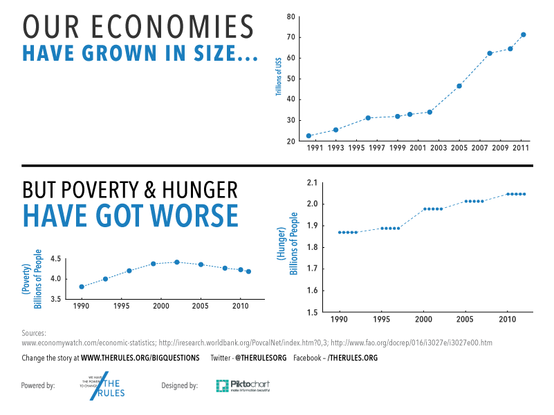 Poverty and hunger are getting worse