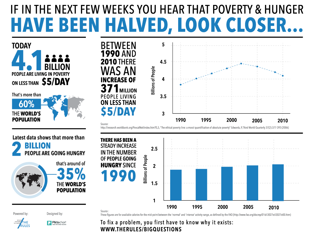 Poverty and hunger are increasing