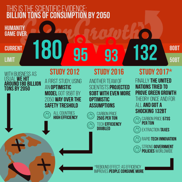 Green Growth Infographic (3 of 4)